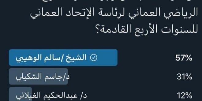 الشيخ سالم الوهيبي يفوز برئاسة اتحاد الكرة باستفتاء عبر مواقع التواصل الاجتماعي